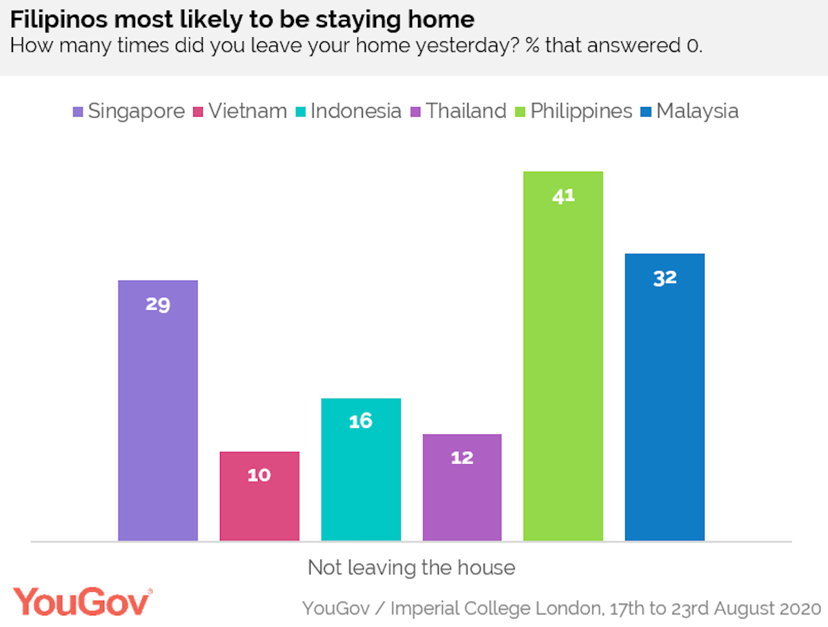 YouGov Survey Chart on Testing in ASEAN-1